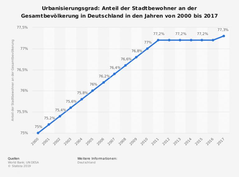 Grad der Urbansierung in Deutschland - Immobilienbewertung - Wohnlagen